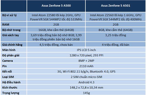 Sự khác nhau về cấu hình của Zenfone A500 và A501