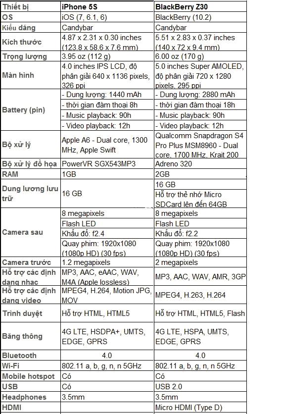 C:\Users\VAN AN BA DAO\Desktop\kkkkkkkkkkkkkkkkkkkkkkkkkkkkk\bb vs ip\z30-lumia1020-iphone5s-specs.jpg